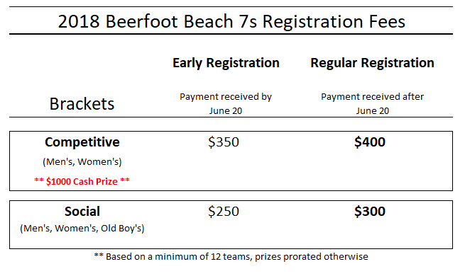 beerfoot-registration-fees
