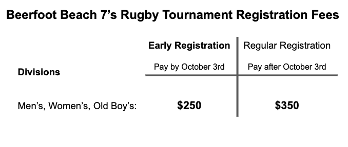 Beerfoot Registration Fees - early registration $250, regular registration $350